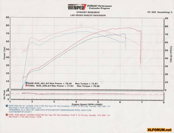 Dyno Chart Reference: 1200 (stock and modified 1200s