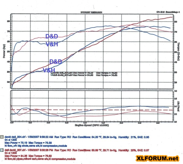 dyno chart reference  1200  stock and modified 1200s
